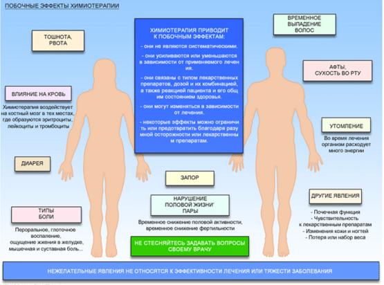 Питание при болезнях раком